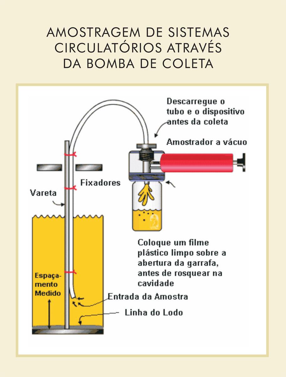 Plástico Moderno, A importância da análise e como é o procedimento de coleta de amostra de um óleo lubrificante - Transformação: Óleo hidráulico - parte 2