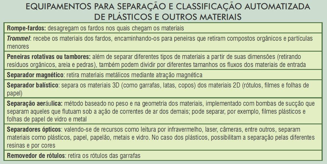 Plástico Moderno - Equipamentos para separação e classificação automatizada de plásticos e outros materiais
